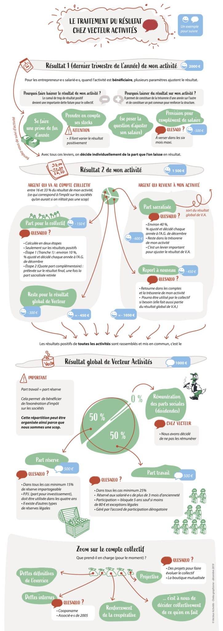 Le traitement du résultat chez Vecteur Activités, infographie.
